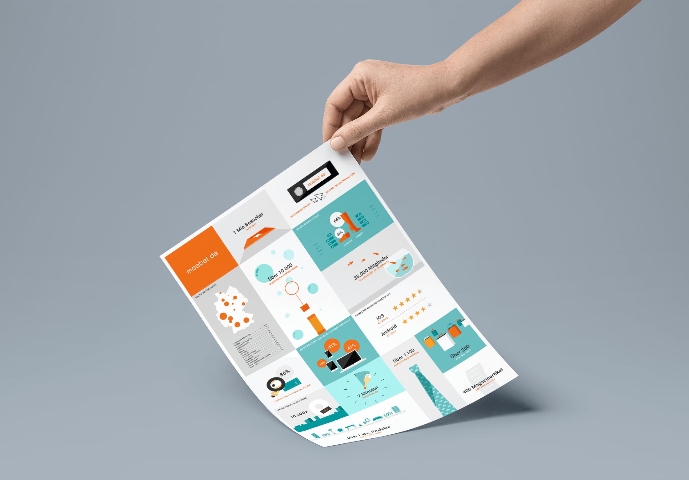 moebel-de-infografik